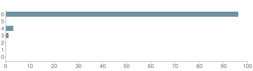 Chart?cht=bhs&chs=500x140&chbh=10&chco=6f92a3&chxt=x,y&chd=t:96,0,3,1,0,0,0&chm=t+96%,333333,0,0,10|t+0%,333333,0,1,10|t+3%,333333,0,2,10|t+1%,333333,0,3,10|t+0%,333333,0,4,10|t+0%,333333,0,5,10|t+0%,333333,0,6,10&chxl=1:|other|indian|hawaiian|asian|hispanic|black|white